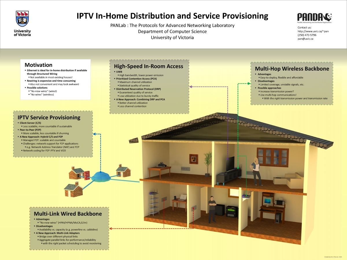 Welcome To J Pans Home Page Network And Networking Computing Diagram Iptv Service Provisioning In Distribution