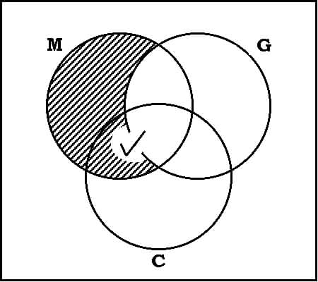 Venn polyominos for example a domino is a polyomino of two squares and polyominos of other orders are named by analogy see right ccuart Choice Image