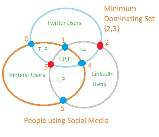 with these connected graphs we are able to determine a minimum dominating set the above venn diagram